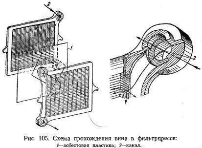 Схема прохождения вина в фильтропрессе