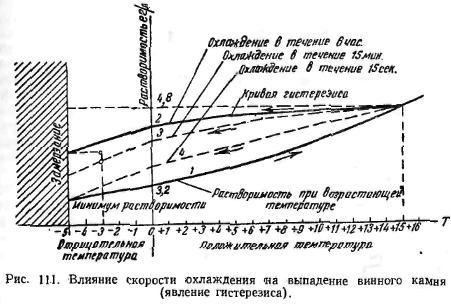 Влияние скорости охлождения на выпадение винного камня