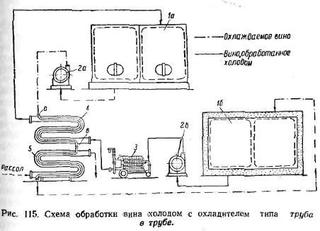 Схема обработки вина холодом с охлодителем типа труба в трубе