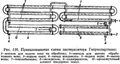 прінципіальная схема пастеризатора Гипроспіртвіно