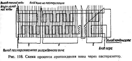 схема процесів проходження вина через пастеризатор