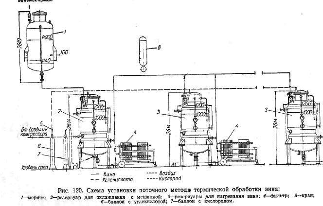 Cхема установки поточного метода термической обработки вина