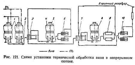 Схема установки термической обработки вина в непрерывном потоке