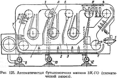 автоматічеськая бутиломоєчная машина БК-ГО
