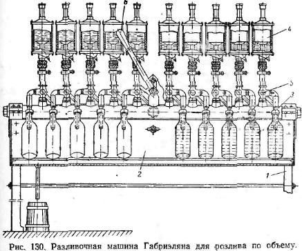 Разливочная машина Габрэлияна для розлива по объему