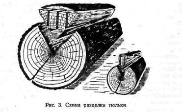 Схема роздiлки тюльки