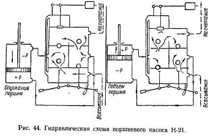 гiдравлiчна схема поршневі насоси
