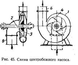 схема відцентрові насоси