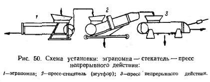 стекатель-егропомпа-гiдравлiчний прес