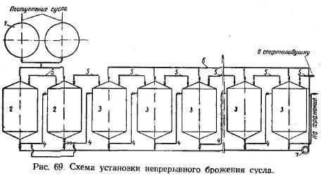 установка для бродіння сусла в безперервному потоці. Малюнок №69