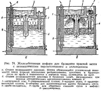 Железобетонная амфора для брожения красной мезги. Рисунок №74