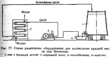 схема розміщення оборудиванія для охлажнєїя червоної мезги при бродінні. Малюнок №77