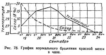 График нормального брожения красной мезги в чане