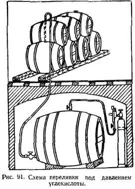 Схема переливки при давлении углекислоты