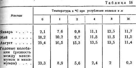 Влияние температуры в подвалах