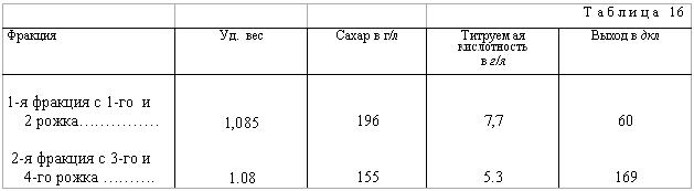 Данные о различных фракциях, получаемых с пресса непрерывного действия