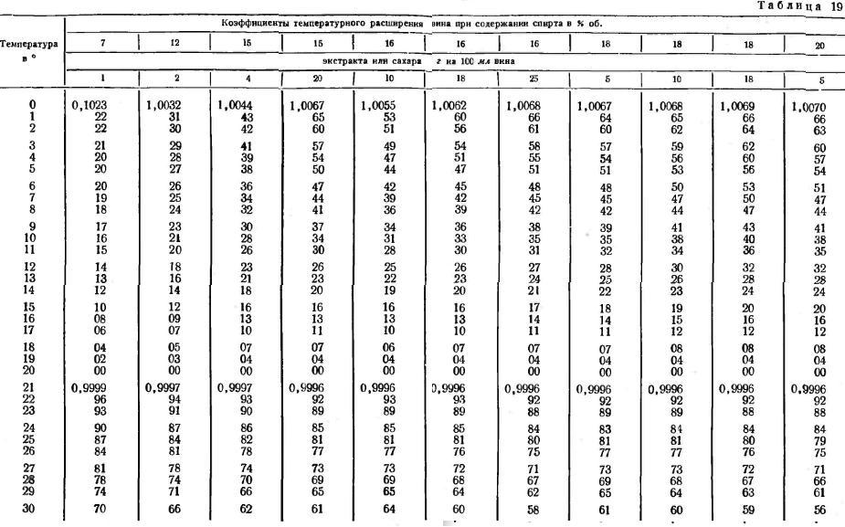 таблица температурного расширения вина