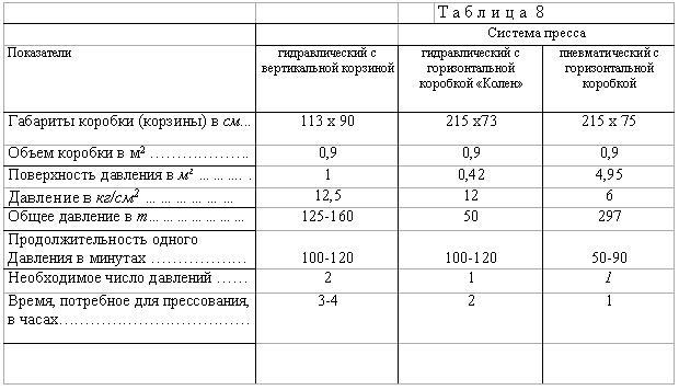 Порівняльні дані, що характеризують продуктивність пресів різних систем