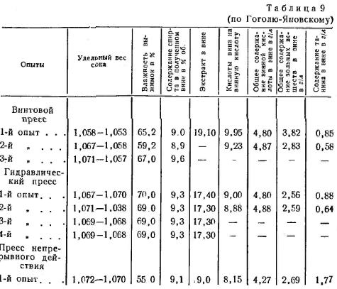 табл. 9 показує зміну у складі сусла залежно від преса